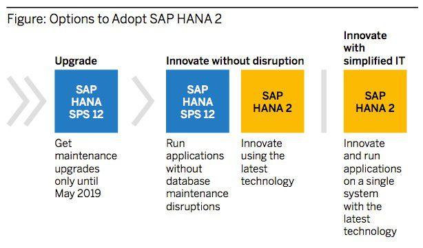 SAP HANA2 im Einsatz