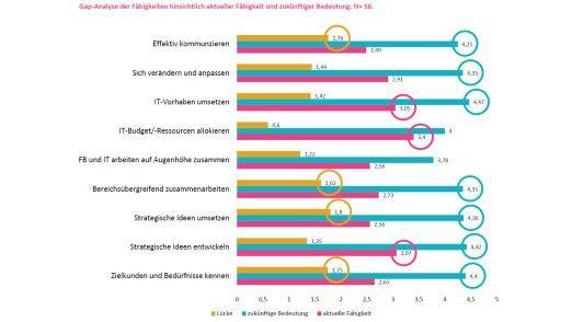 Gap-Analyse zur Digitalisierung in der Energiewirtschaft