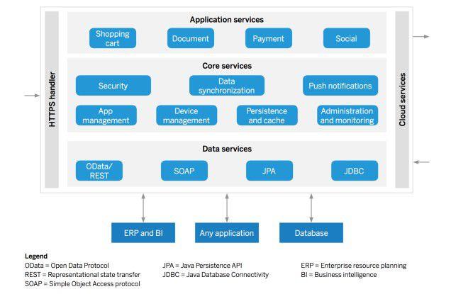 Die zentralen Elemente einer Enterprise-Mobility-Infrastruktur auf Server-Ebene