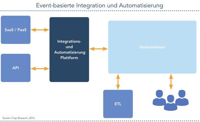 Event-basierte Integration und Automation im Zusammenspiel