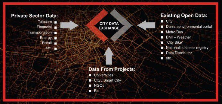 Die Daten für den digitalen Marktplatz City Data Exchange stammen aus unterschiedlichen Quellen.