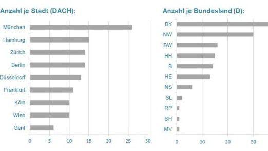In Bayern und Nordrhein-Westfalen sind hierzulande die meisten CDOs zu finden.