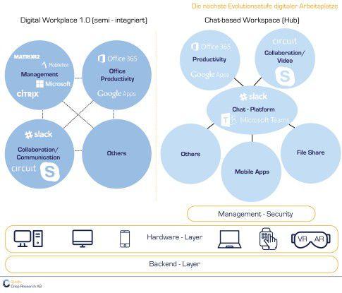 Die nächste Evolutionsstufe digitaler Arbeitsplätze