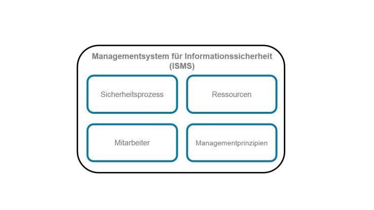 Ein Informations-Sicherheits-Management-System sollte sich aus vier Komponenten zusammensetzen.