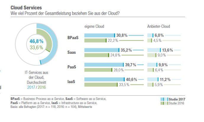 Wie viel Prozent der IT-Gesamtleistung beziehen Anwender aus der Cloud?