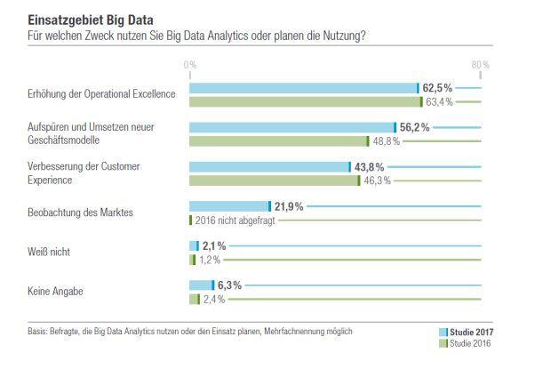 Für welchen Zweck nutzen Anwender Big Data Analytics heute und morgen?