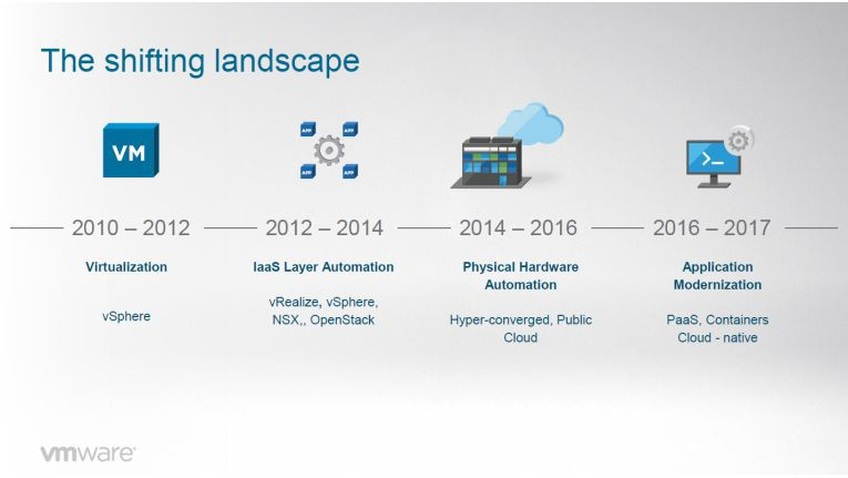 VMware-Historie in Schwerpunkten.