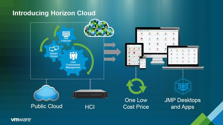 Details der neuen VMware Horizon Cloud.