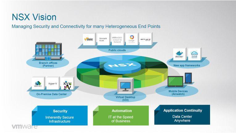 Die Vision einer umfassenden VMware-NSX-Infrastruktur.