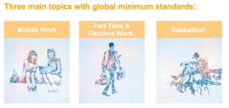 Die drei Hauptbereiche für flexiblere Arbeitsbedingungen.
