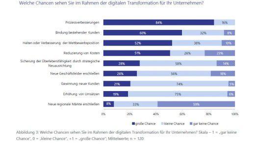 Prozesse verbessern, Kunden binden und Wettbewerbsposition ausbauen - das sind die größten Digitalisierungs-Chancen aus Sicht der befragten Unternehmen.