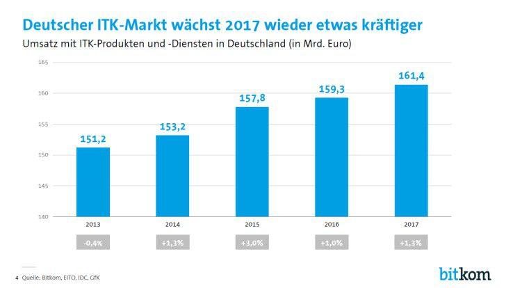 Der deutsche ITK-Markt soll 2017 um 1,3 Prozent auf ein Volumen von 11,4 Milliarden Euro zulegen.