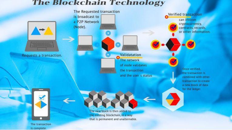 Die Blockchain-Technologie im Überblick.