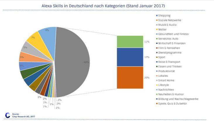 In Deutschland steigt die Anzahl der Skills für Alexa langsam aber sicher an.
