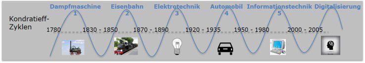 Der russische Wissenschaftler Nikolai D. Kondratieff (1892-1938) gilt als der Begründer der Theorie der langen Wellen. 1926 veröffentlichte er als Direktor des Moskauer Institutes für Konjunkturforschung seine Erkenntnisse. Kondratieff belegt darin, dass nicht Kriege oder Revolutionen, sondern die Dynamik der Marktwirtschaft die Ursache der langen Wellen ist.