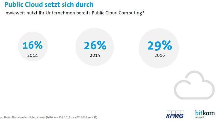 Fast ein Drittel der Unternehmen in Deutschland nutzte 2016 Services aus der Public Cloud.