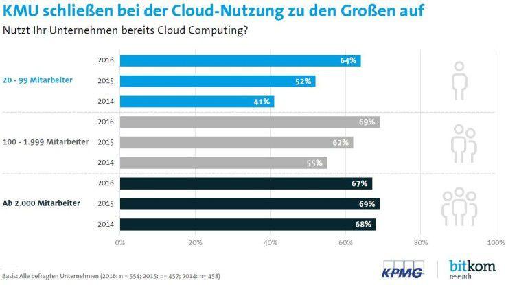 Kleine und mittlere deutsche Unternehmen holen in puncto Cloud-Nutzung auf.