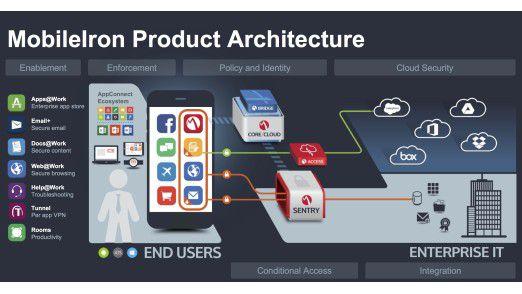 Die IoT-Lösung von MobileIron soll auf der bestehenden EMM-Architektur aufsetzen.