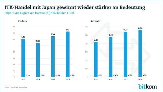 Ein Plus von fünf Prozent: Deutsche ITK-Hersteller verkauften 2016 Produkte im WErt von 284 Millionen Euro nach Japan.