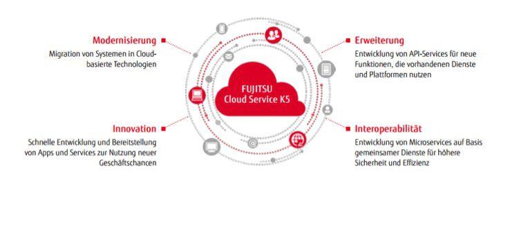 Fujitsu will mit der K5-Cloud verschiedene Aspekte der Digitalen Transformation adressieren.