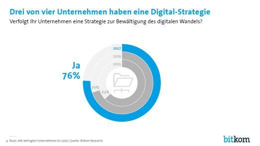Mittlerweile gibt es in drei Viertel aller Unternehmen eine eigene Digital-Strategie, vor zwei Jahren waren es erst bei 63 Prozent.