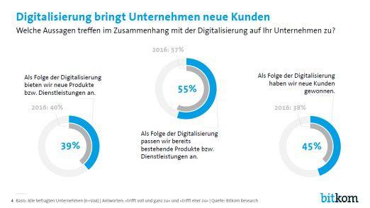 Während die Unternehmen in anderen Märkten wie den USA oder Asien neue Produkte und Services sowie neue Geschäftsmodelle entwickeln, halten sich die Deutschen eher zurück.