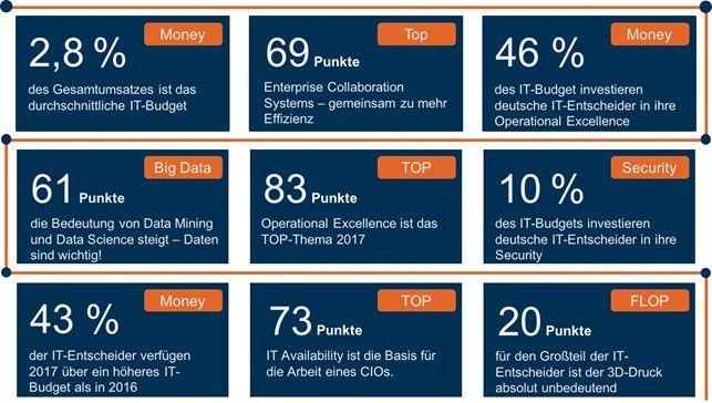 Highlights aus der CIO Agenda 2017: Ein reibungsloser IT-Betrieb steht für die Entscheider ganz oben auf der Prioritätenliste.