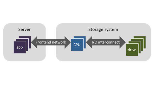 Verbindung zwischen Anwendung und CPU sowie Laufwerken durch das Frontend Netzwerk und I/O Interconnect.