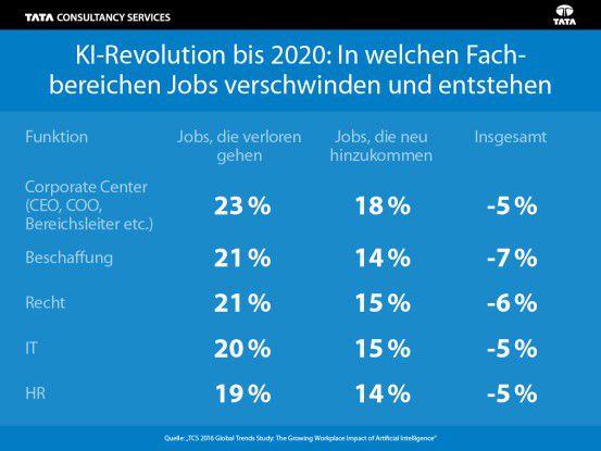In welchen Fachbereichen verschwinden Jobs und wo entstehen neue?