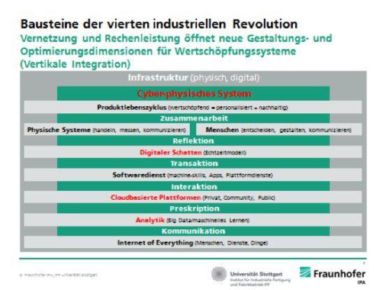 Bausteine der vierten industriellen Revolution