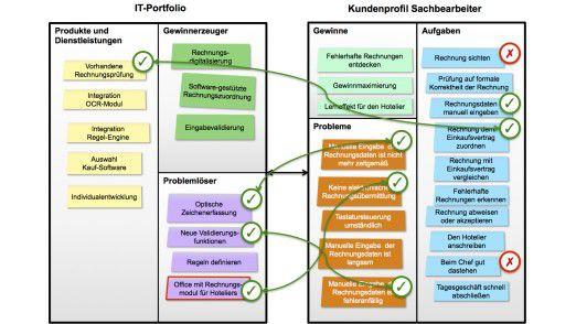 Dieser Analyseschritt zeigt, ob es zu den Aufgaben, Gewinnen und Problemen der Sachbearbeiterprofile entsprechende Pendants auf Seiten des IT-Portfolios gibt. Die grünen Pfeile zeigen Übereinstimmungen an.