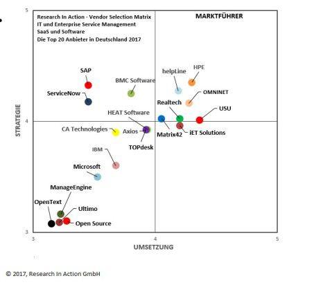 Der Quadrant zeigt fünf Lösungen als führend an (rechts oben): HPE, helpLine, Omninet, USU und Realtech.