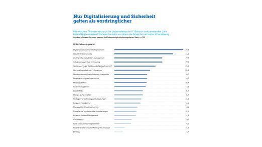 Analytics, Big Data und Daten-Management liegt auf Platz drei der wichtigsten Themen nach der Digitalisierung und Sicherheit.