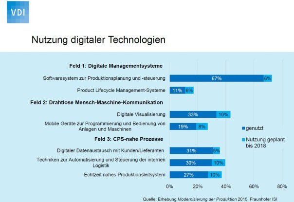 Bei der Nutzung von digitalen Technologien haben deutsche Industrieunternehmen noch viel Potenzial.