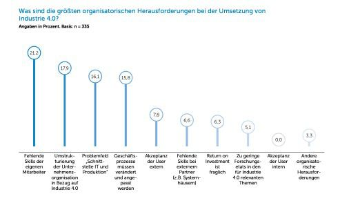 Organisatorische Herausforderungen bei der Umsetzung von Industrie 4.0.