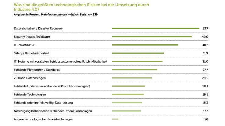 Technologische Risiken bei der Umsetzung von Industrie 4.0.