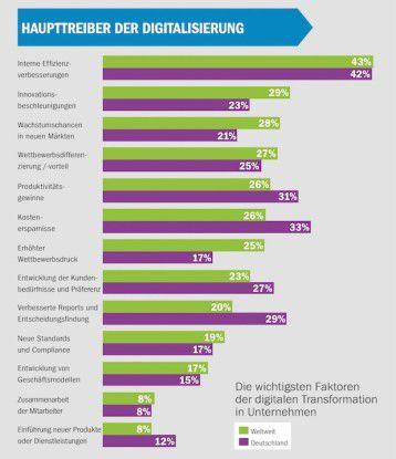 Bei der Digitalisierung des eigenen Geschäfts geht es primär um mehr Effizienz.