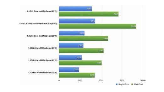 Geekbench 64-bit Single-Core und Multi-Core CPU Test