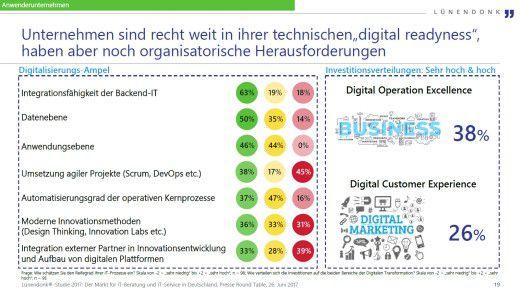 Digital Readiness bei deutschen Anwendern, Lünendonk