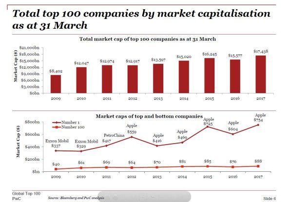 Insgesamt waren die 100 wertvollsten Unternehmen der Welt PwC zufolge im März dieses Jahres über 17,4 Billionen Dollar wert.
