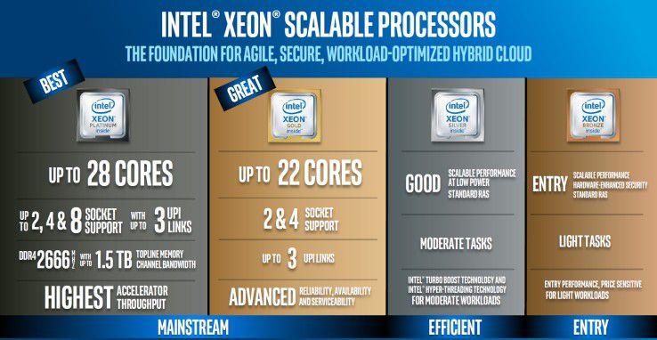 Die Intel Xeon Scalable Prozessoren gibt es in vier Edelmetallvarianten: Bronze, Silber, Gold und Platin.