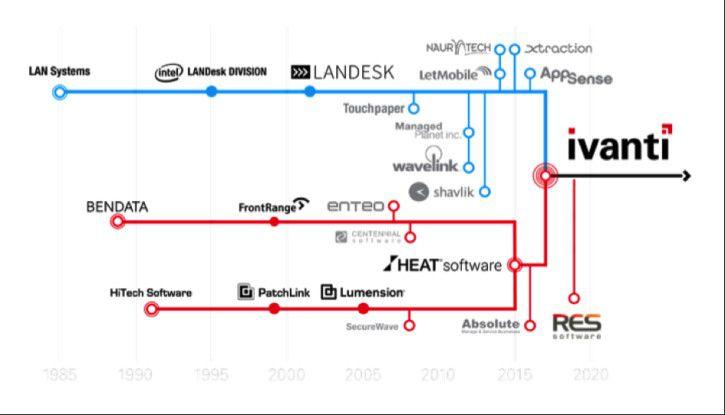 From Many to One - Unternehmensentwicklung von Ivanti