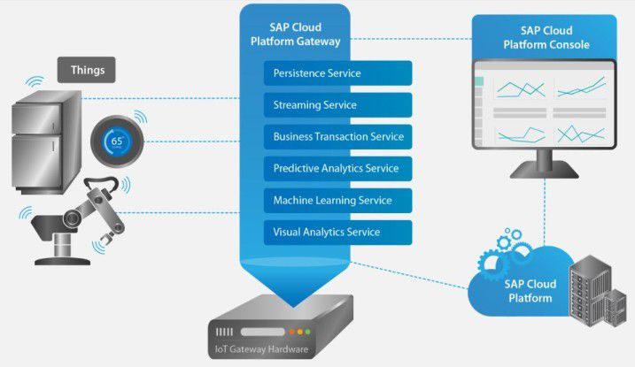 SAP Leonardo Edge Services auf der SAP Cloud Platform Gateway