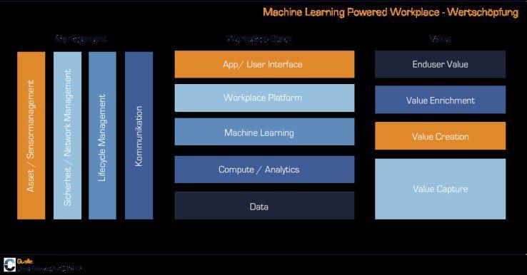 Dank AI muss der Nutzer immer weniger manuelle Eingaben machen, um die richtige Information oder Automation zum Prozess zu erhalten.