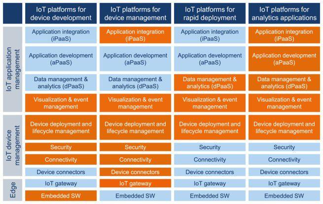 Die funktionellen Schwerpunkte von IoT-Plattformen mit Blick auf Anwendungsfälle.