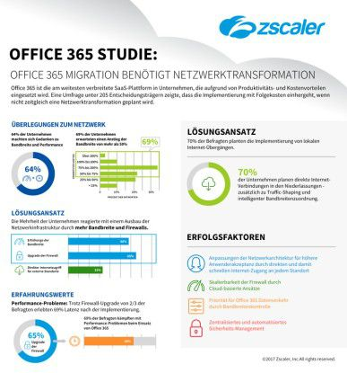 Eine erfolgreiche Office 365 Migration benötigt eine Transformation des Unternehmensnetzwerkes