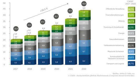 Bis 2022 soll sich der Smart-City-Markt in Deutschland auf über 43 Milliarden Euro verdoppeln.
