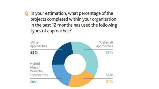 Was schätzen Sie: Welcher Prozensatz der in Ihrem Unternehmen in den letzten zwölf Monaten abgeschlossenen Projekte ist den folgenden Ansätzen gefolgt?