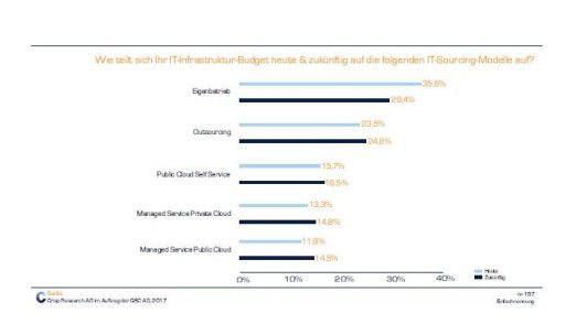 Die Infratruktur-Ausgaben für Cloud-Services wachsen kontinuierlich.