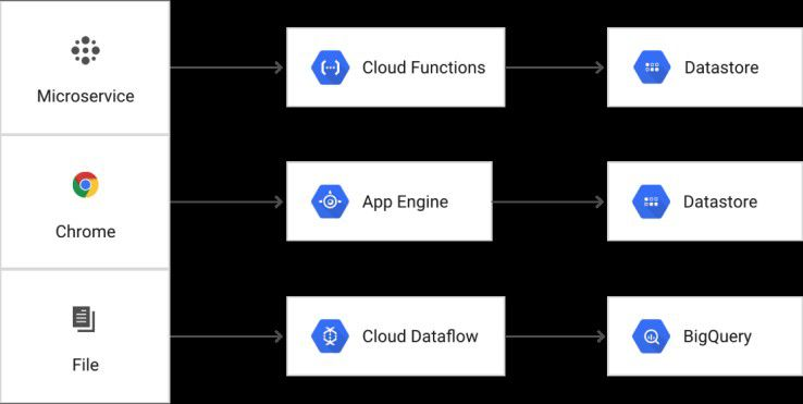 Auszug aus Googles Cloud-Portfolio mit Serverless-Funktionen.